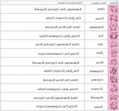 Гороскоп і сумісність знаків зодіаку на ім`я для жінок в шлюбі